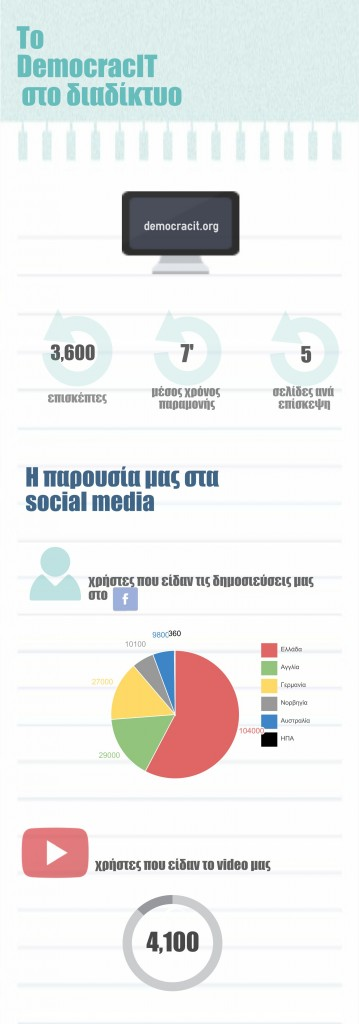 DemocracIT Digital Impact Infographic